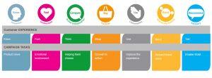 Modello di consumer pathway della ZenithOptimiedia