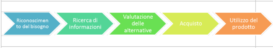 processo di acquisto marketing